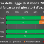 Renzi fa cassa abbassando il payout